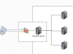 内网代理隧道转发的几种应用场景
