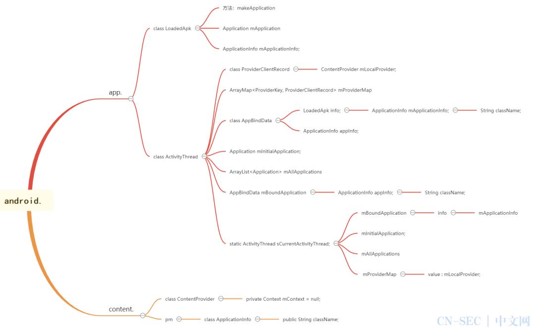 【Android 脱壳】DEX壳简单实现过程分析