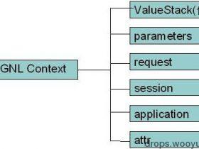 OGNL设计及使用不当造成的远程代码执行漏洞