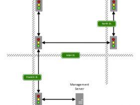 如何入侵控制交通红绿灯?美研究人员发现劫持交通灯其实非常简单