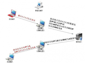 重谈IP欺骗技术