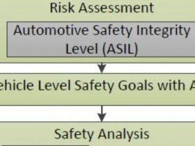 自动车道保持系统功能安全评估(一)