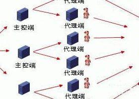 web安全---DDOS攻击