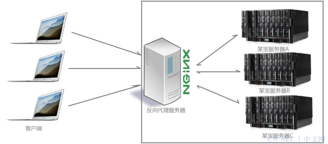 终于有人把Nginx说清楚了,图文详解!