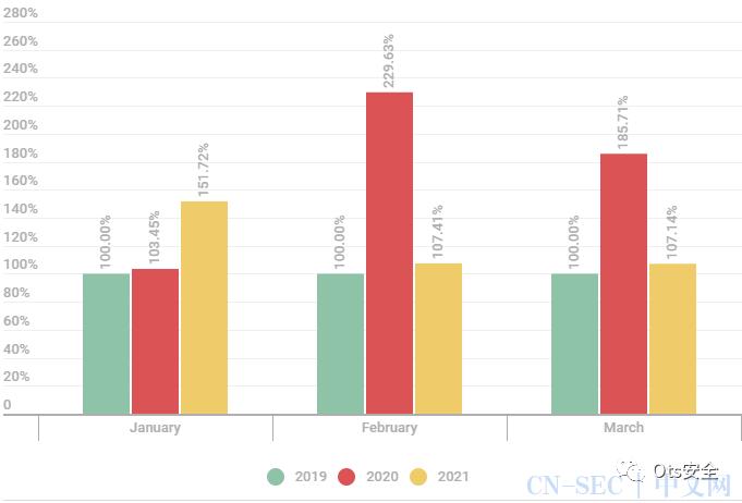 2021年第一季度的DDoS攻击