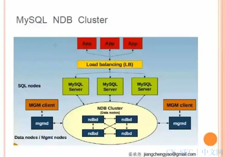 史上最详尽的 MySQL 分库分表文章