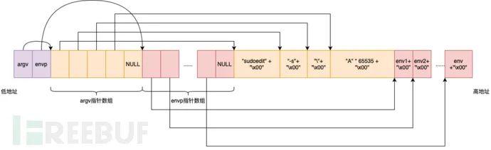 CVE-2021-3156:sudo堆溢出提权漏洞分析