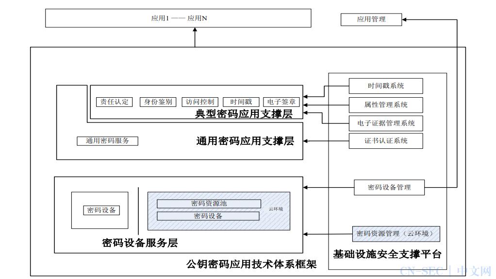 商用密码技术体系和应用方案