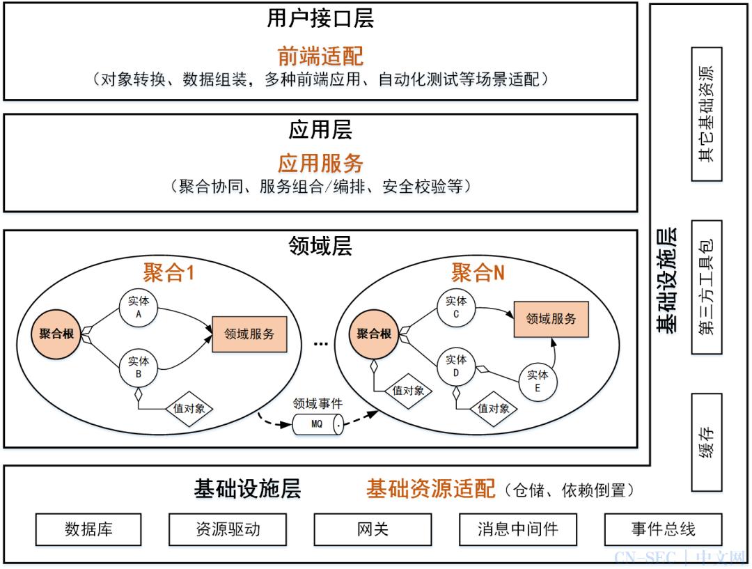 深度解析DDD中台和微服务设计   留言送书