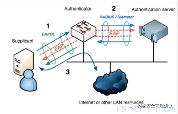 通信与网络安全基本概念2