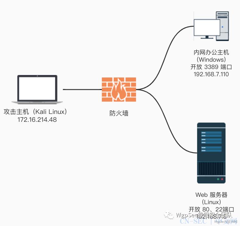内网学习笔记   SSH 隧道使用