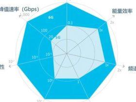 赛迪发布《6G全球进展与发展展望白皮书》