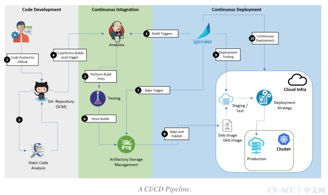 什么是CI/CD流水线?