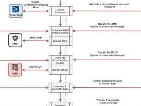 工具推荐|研究横向渗透和代码执行的工具