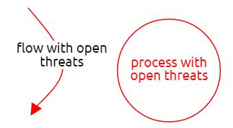 具有公开威胁的元素是红色的
